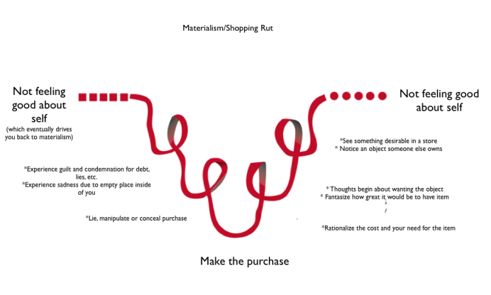 Shopping Cycle